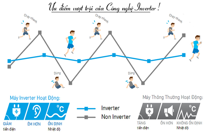 1 chiều inverter APNQ24GS1A4/APUQ24GS1A4