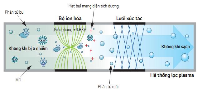 Điều hòa cây LG AUUQ48GH4/APNQ48GT3E4