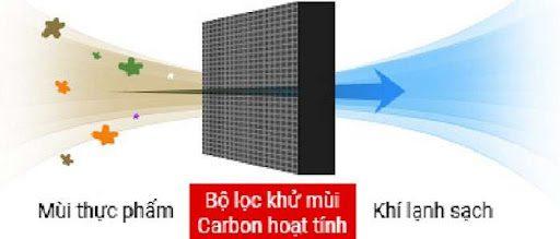 bo-loc-carbon