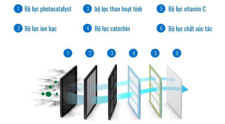 I-DR24LKH, hệ thống 6 lưới lọc