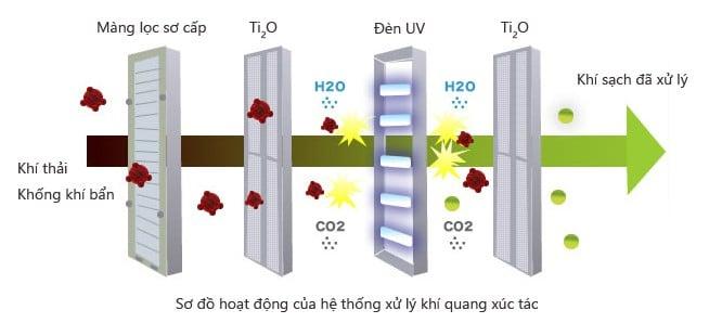 Công nghệ lọc khí bằng tia UV là gì? Ưu điểm ra sao?