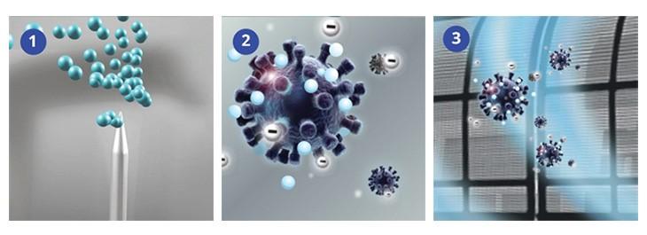 Cơ chế hoạt động của công nghệ Nanoe-G