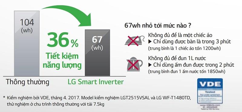 loi-ich-cong-nghe-smart-inverter-dem-lai