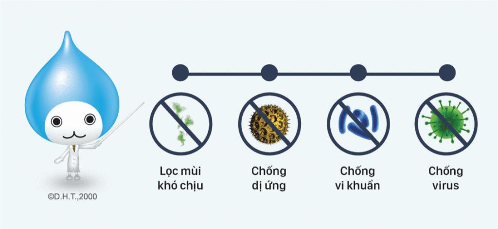 may-lanh-daikin-phin-loc-enzyme-blue