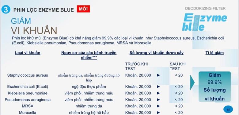 phin-loc-enzyme-blue-dieu-hoa-daikin-2