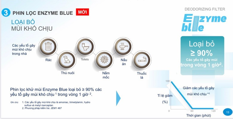 phin-loc-enzyme-blue-tren-may-lanh-daikin