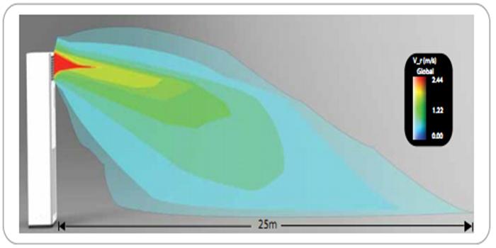 điều hòa tủ đứng Daikin FVRN140AXV1/RR140DGXY1V, luồng gió thổi xa
