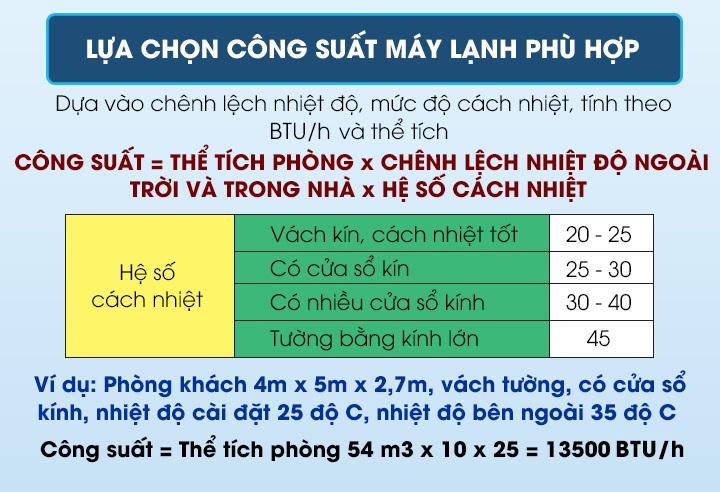 cach-tinh-cong-suat-may-lanh-phu-hop-voi-dien-tich-can-phong