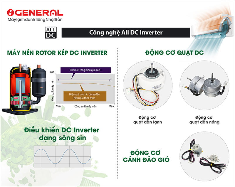 cong-nghe-all-dc-inverter-general (1)