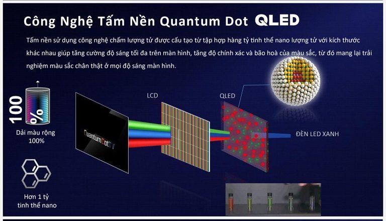 thinh-phat-Công nghệ chấm lượng tử Quantum Dot trên tivi TCL
